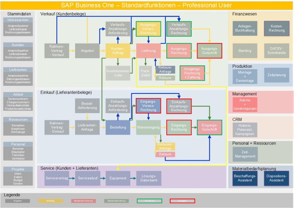 SAP Business One - Gesamtübersicht - Haak GmbH